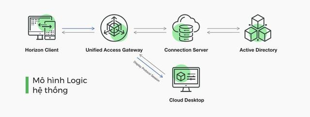 Giải pháp làm việc từ xa Cloud Desktop chính thức ra mắt - Ảnh 1.