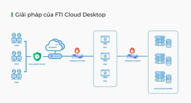 Giải pháp làm việc từ xa Cloud Desktop chính thức ra mắt - Ảnh 3.