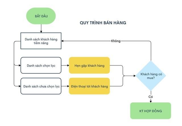 Startup vẽ biểu đồ 'Made in Vietnam' hút người dùng từ 165 quốc gia - Ảnh 1.