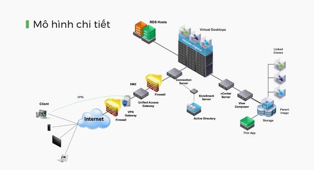 Giải pháp làm việc từ xa Cloud Desktop chính thức ra mắt - Ảnh 2.