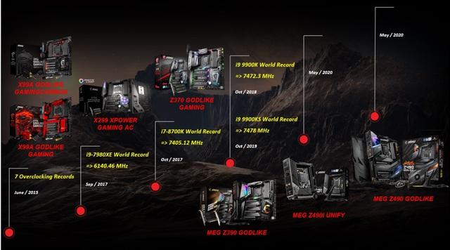 Top 4 bo mạch chủ MSI Z490 đáng mua nhất để nâng cấp lên nền tảng Intel Core I thế hệ 10 - Ảnh 2.