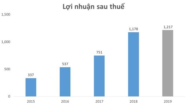 Vì sao môi giới và bán nhà của Đất Xanh tiếp tục tăng trưởng 22% trong năm 2019? - Ảnh 2.