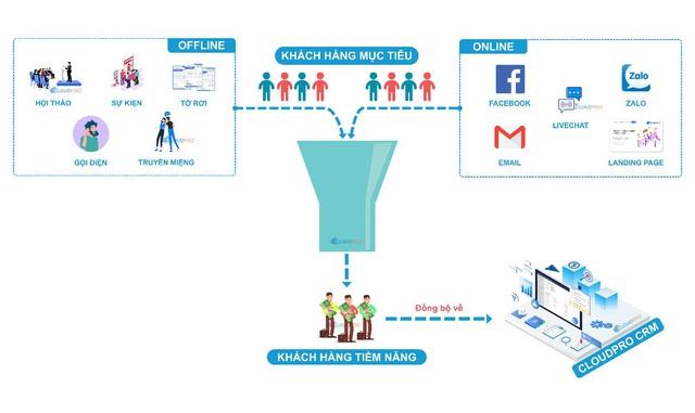 09 dấu hiệu chứng tỏ doanh nghiệp bạn đang cần 1 giải pháp CRM - Ảnh 1.