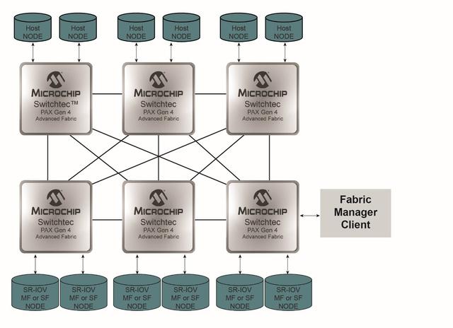 Các thiết bị chuyển mạch Switchtec™ PAX Advanced Fabric Gen 4 PCIe của Microchip được phát hành để sản xuất - Ảnh 2.