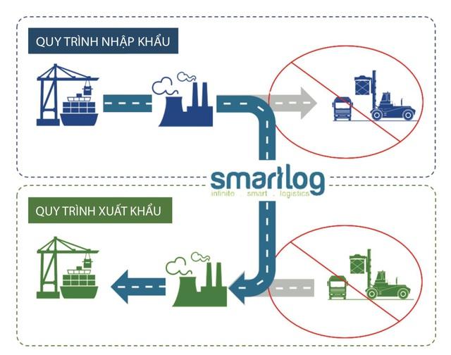 Nền tảng tối ưu hóa container rỗng tiên phong tại Việt Nam - Ảnh 2.