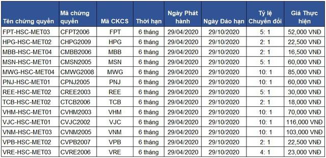 Đa dạng hóa lựa chọn đầu tư với loạt chứng quyền mới của HSC - Ảnh 4.