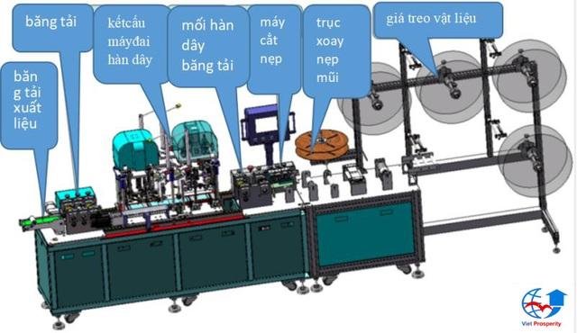 Cần chuẩn hóa dây chuyền sản xuất khẩu trang trước khi nghĩ đến thị trường xuất khẩu - Ảnh 2.