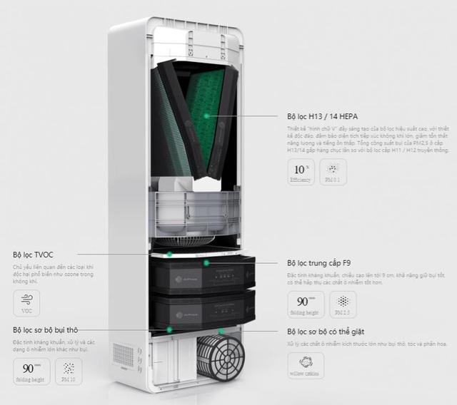 Khám phá thiết kế vượt trội tạo nên sức mạnh thanh lọc bụi Nano PM0.1 và vi khuẩn của máy lọc không khí SmartVent - Ảnh 2.