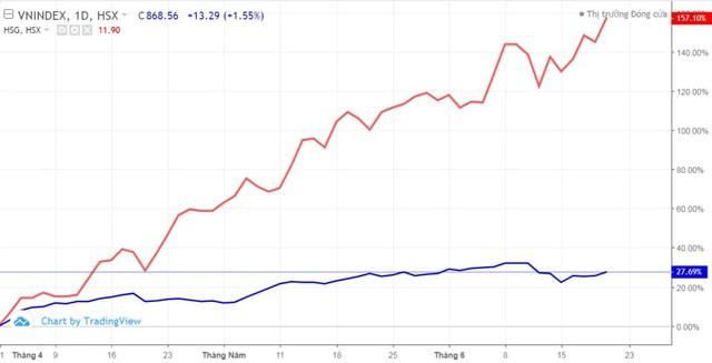 """Động lực nào giúp cổ phiếu Hoa Sen (HSG) tăng """"phi mã"""" trong gần 3 tháng qua? - Ảnh 1."""