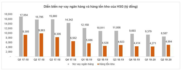 """Động lực nào giúp cổ phiếu Hoa Sen (HSG) tăng """"phi mã"""" trong gần 3 tháng qua? - Ảnh 5."""