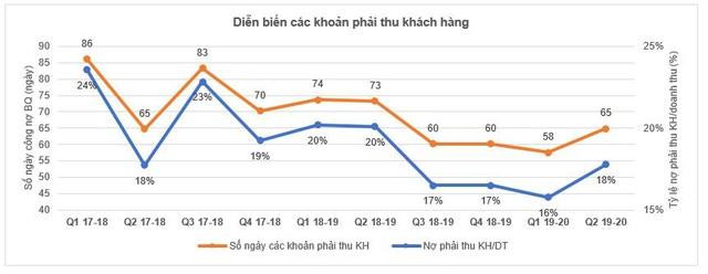 """Động lực nào giúp cổ phiếu Hoa Sen (HSG) tăng """"phi mã"""" trong gần 3 tháng qua? - Ảnh 6."""