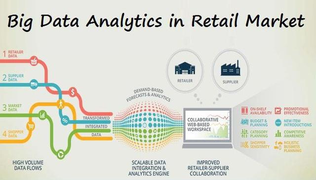 Ứng dụng công nghệ 4.0 cho ngành bán lẻ - Ảnh 1.