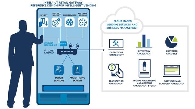 Ứng dụng công nghệ 4.0 cho ngành bán lẻ - Ảnh 2.