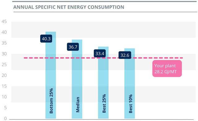 Đạm Cà Mau thuộc top các nhà máy tiêu hao năng lượng thấp - Ảnh 1.