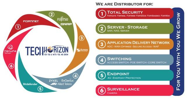 Tech Horizon chính thức phân phối sản phẩm Camera Hanwha Techwin - Ảnh 2.