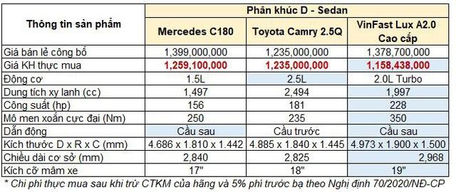 Cuộc chiến xe sedan giá 1,2 tỷ: VinFast LUX A2.0 liên tục dẫn đầu 2 tháng - Ảnh 4.