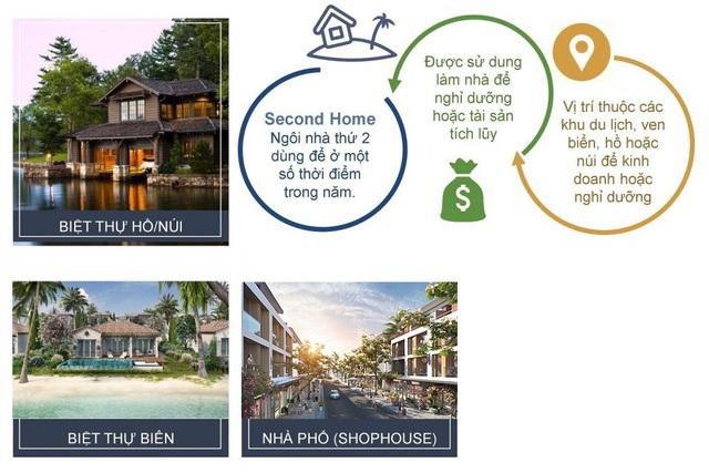 Bất động sản Bắc Hà Nội: Sôi động mô hình second home - Ảnh 1.