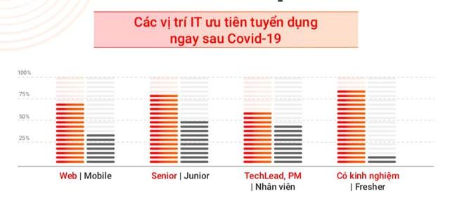 Báo cáo thị trường IT 2020: Ngành IT khôi phục trạng thái - Ảnh 2.