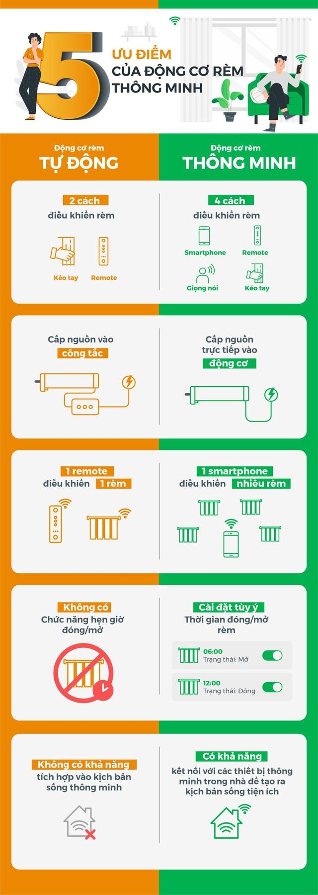 So sánh động cơ rèm thông minh sóng Zigbee và Wifi: lựa chọn nào tốt hơn cho chủ nhà hiện đại? - Ảnh 1.