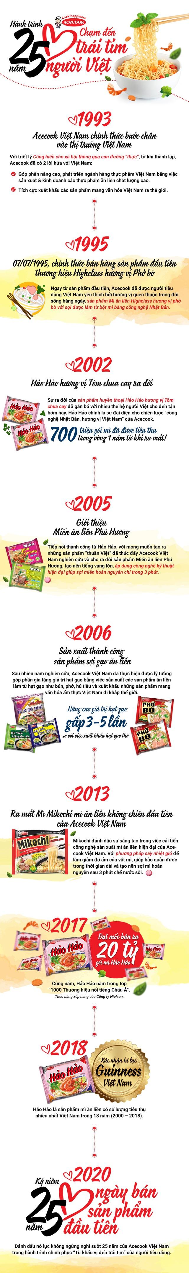 Acecook Việt Nam - Hành trình 25 năm chạm đến trái tim người Việt - Ảnh 1.