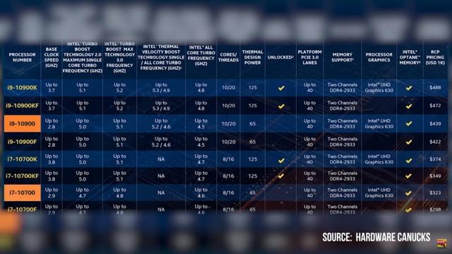 CPU Intel Comet Lake-S Thế hệ 10: Tất tần tật từ A đến Z - Ảnh 2.