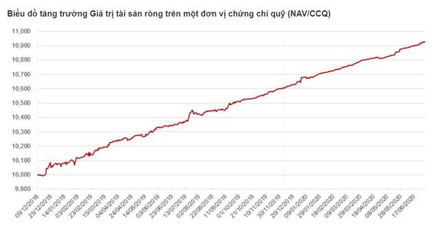 6 tháng đầu năm 2020, lợi nhuận Techcom Capital đạt 114 tỷ, tăng 66% - Ảnh 2.