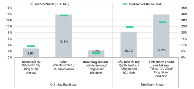 """Lựa chọn kinh doanh """"Rủi ro thấp – Lợi nhuận cao"""" của Techcombank dưới góc nhìn tài chính - Ảnh 2."""