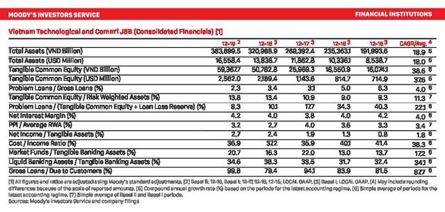 """Lựa chọn kinh doanh """"Rủi ro thấp – Lợi nhuận cao"""" của Techcombank dưới góc nhìn tài chính - Ảnh 1."""