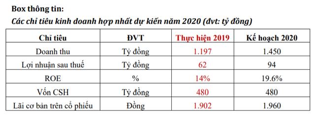 Bao bì Thuận Đức đặt mục tiêu tăng trưởng kép năm 2020 bất chấp COVID-19 - Ảnh 4.