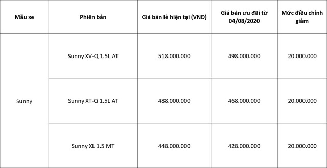 Mức giá mới đặc biệt cho Nissan Sunny và ưu đãi tháng 8 cho các dòng xe Nissan - Ảnh 1.