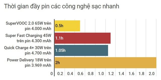 OPPO Reno4 Pro với 65W SuperVooc 2.0 là smartphone chính hãng có công nghệ sạc nhanh nhất Việt Nam hiện nay - Ảnh 3.