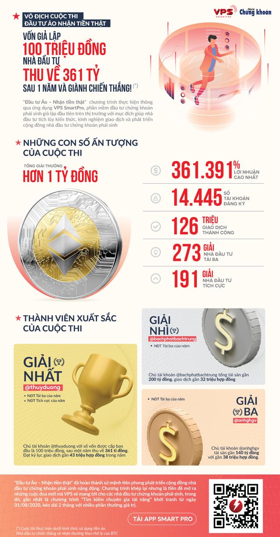 """Vốn giả lập 100 triệu, thu về 361 tỷ sau 1 năm - Nhà đầu tư vô địch cuộc thi """"Đầu tư ảo - nhận tiền thật"""" - Ảnh 1."""