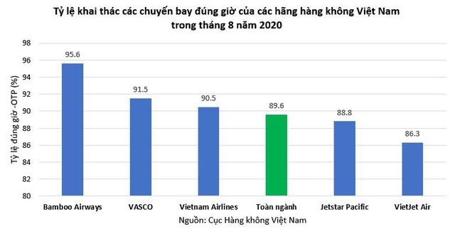 Bamboo Airways tiếp tục dẫn đầu tỷ lệ bay đúng giờ hàng đầu toàn ngành tháng 8/2020 - Ảnh 1.