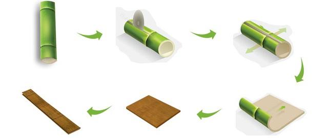 Vật liệu tre - giải pháp bền vững cho công trình và hệ sinh thái - Ảnh 1.