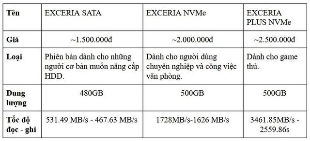 SSD tại Việt Nam đang bùng nổ một cách mạnh mẽ, đâu mới là thương hiệu đáng tiền và đáng tin? - Ảnh 5.