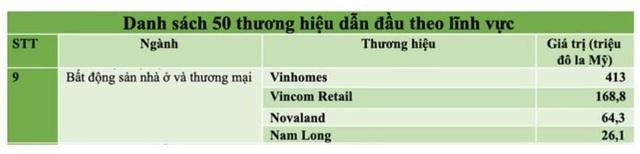 Tập đoàn Nam Long (Hose: NLG) lần thứ 2 có tên trong danh sách 50 thương hiệu dẫn đầu Việt Nam - Ảnh 1.