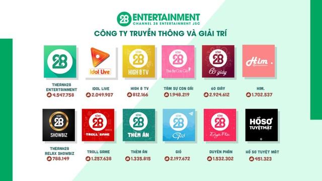 Theanh28 Entertainment – Công ty còn non trẻ nhưng đã đạt được những thành quả đáng để nhìn nhận - Ảnh 1.