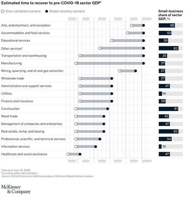 McKinsey: Bất động sản ít bị ảnh hưởng và có khả năng sớm phục hồi sau covid-19 - Ảnh 2.
