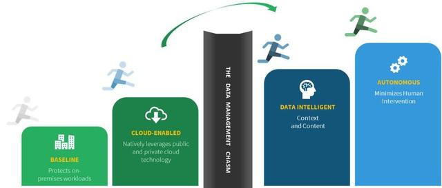 """""""Số hoá"""" dữ liệu - giải pháp phát triển bền vững của doanh nghiệp - Ảnh 1."""