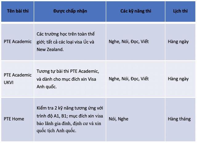 PTE Academic - Ứng dụng trí tuệ nhân tạo vào việc khảo thí tiếng Anh - Ảnh 1.