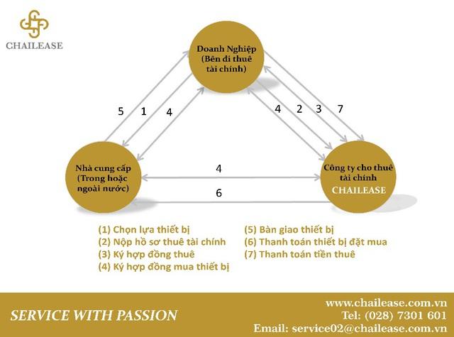 Giải pháp tài chính cho doanh nghiệp nhỏ và siêu nhỏ, doanh nghiệp vận tải của Chailease - Ảnh 1.