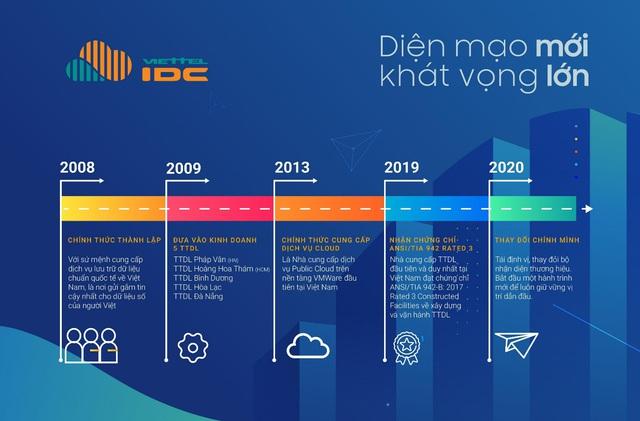 Viettel IDC thay đổi nhận diện thương hiệu: Sẵn sàng bứt phá trong kỷ nguyên số - Ảnh 2.