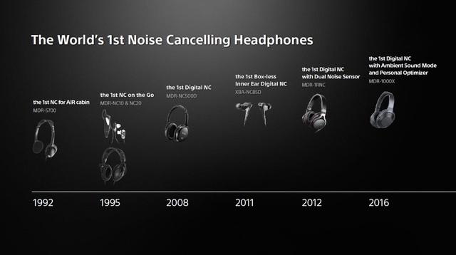 28 năm phát triển công nghệ chống ồn và khẳng định vị thế dẫn đầu của thiết bị tai nghe Sony - Ảnh 1.