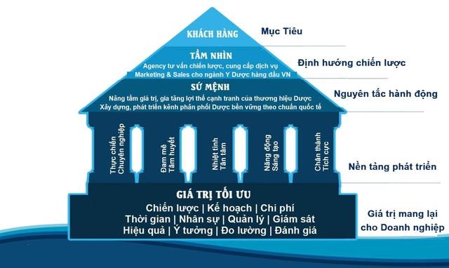 Pharmaco Agency - Nơi trao gửi niềm tin, xây dựng chiến lược truyền thông dược hàng đầu Việt Nam - Ảnh 2.