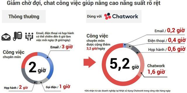 Chatwork - Công cụ tăng gấp đôi năng suất làm việc cho doanh nghiệp - Ảnh 2.