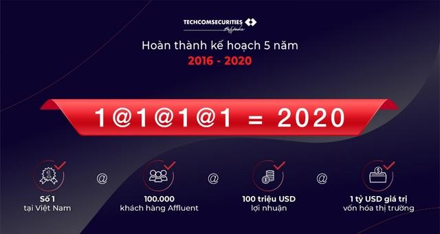 Techcom Securities lãi 2.692 tỷ đồng năm 2020 - Ảnh 1.