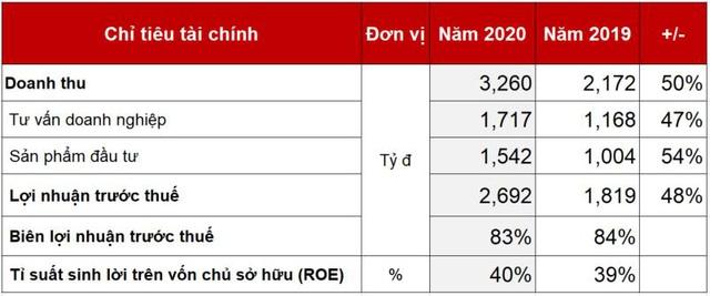 Techcom Securities lãi 2.692 tỷ đồng năm 2020 - Ảnh 2.