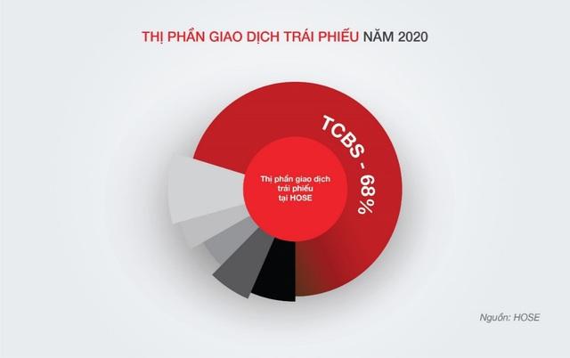 Techcom Securities lãi 2.692 tỷ đồng năm 2020 - Ảnh 3.