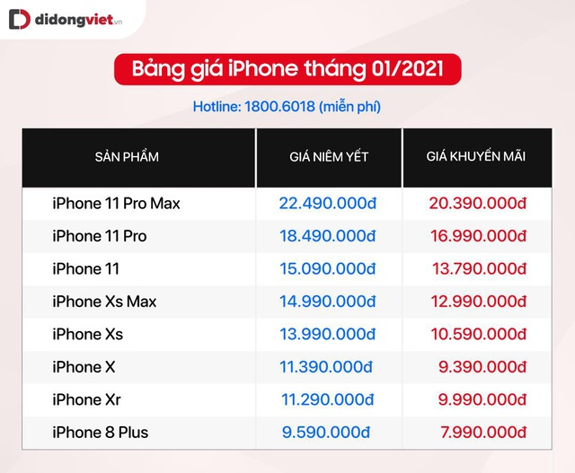 Bảng giá iPhone dịp cận Tết - iPhone 12 giảm 5 triệu, Xs Max chỉ còn 12,99 triệu - Ảnh 3.