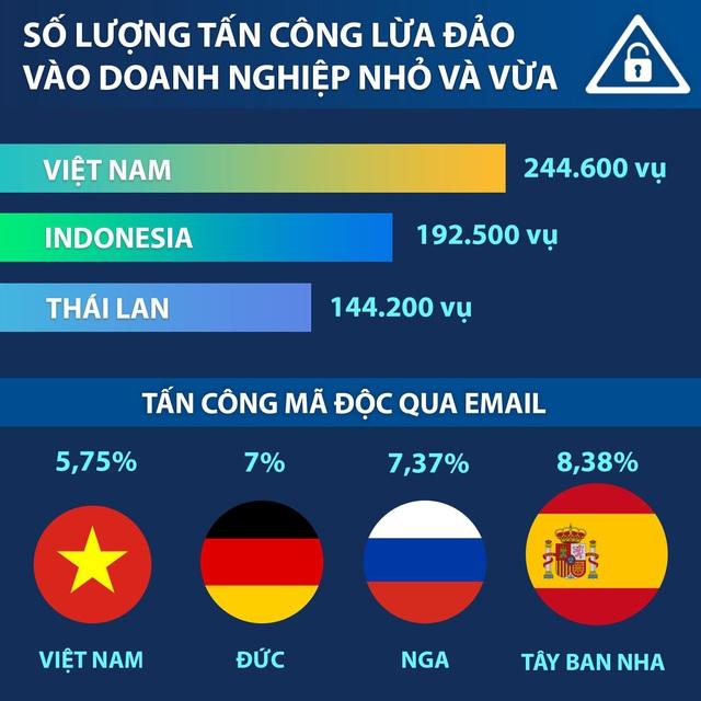 Tăng cường bảo mật để đối phó với tấn công qua email cho doanh nghiệp Việt - Ảnh 1.